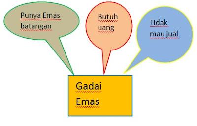 http://thimits.blogspot.co.id/2016/05/cara-mudah-investasi-emas-batangan.html