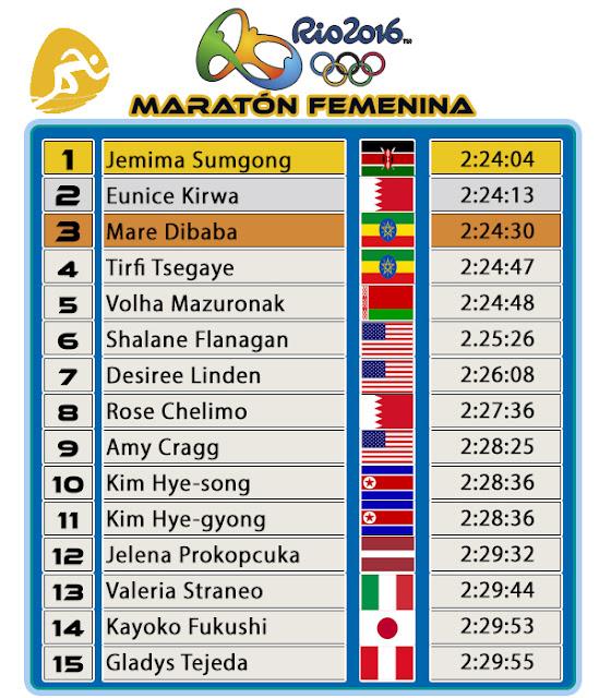 Maratón Femenina JJOO Rio 2016