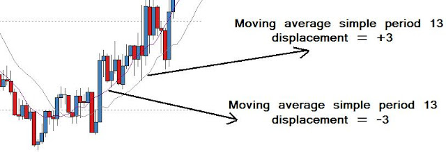 Displaced moving average trading strategy