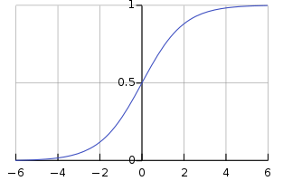 Sigmoid Graph