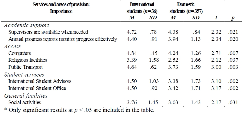 Academic  University Survey Template satisfaction of a student - student survey template
