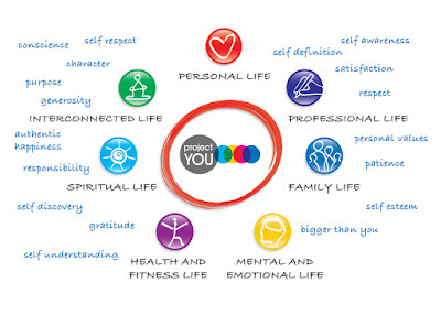 Project You Life Journey Key Elements