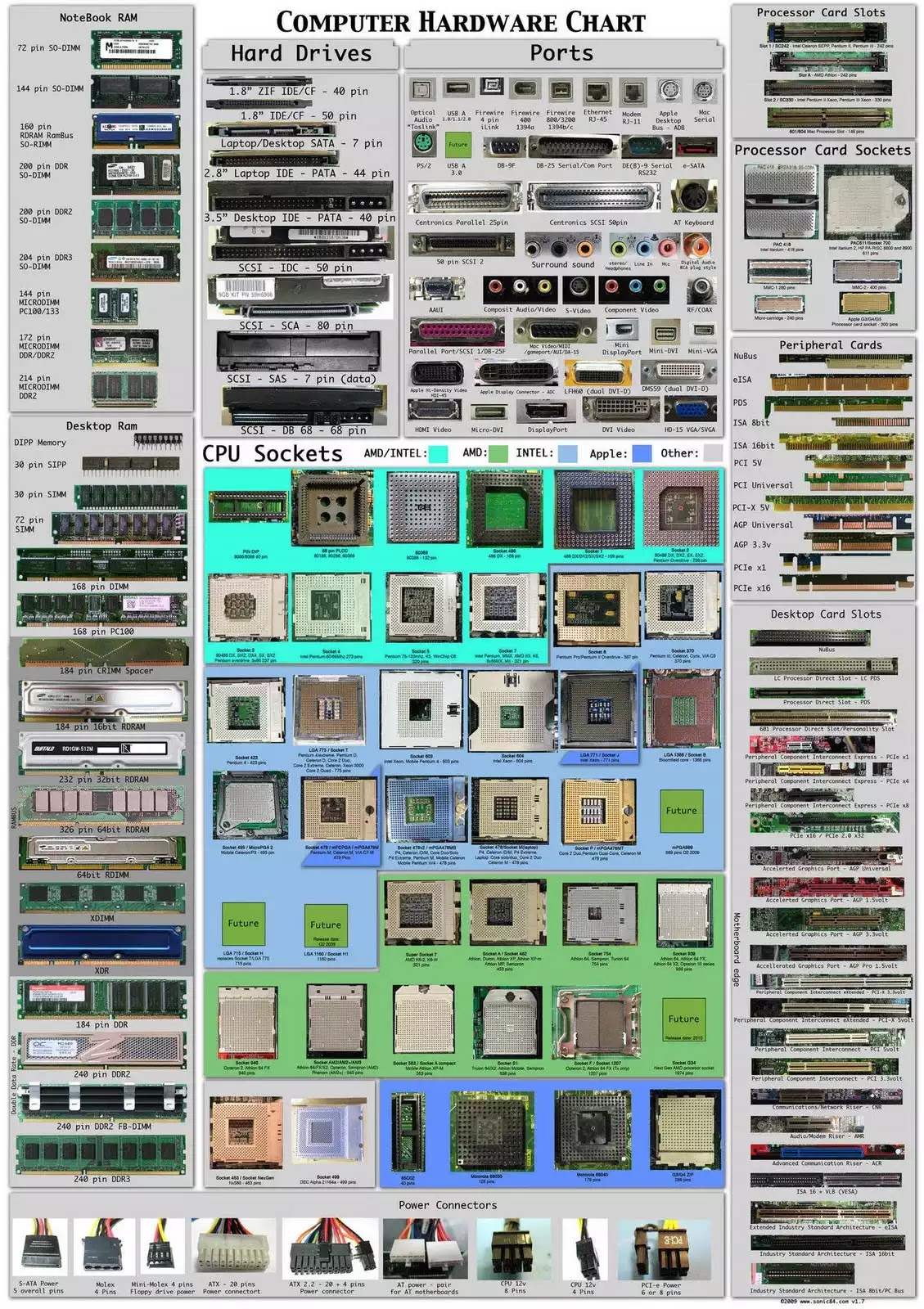 Visual Reference for Computer Hardware, Sockets and connectors. Consists of Notebook RAMs, Desktop RAMs, Hard-drives, Ports, Processor Card Slots, Processor Card Sockets, CPU Sockets, Peripheral Cards, Desktop Card Slots and Power Conncetors.
