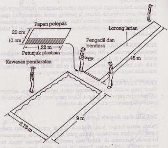 Alat Dan Fasilitas Lompat Jauh | Langkah Bugar