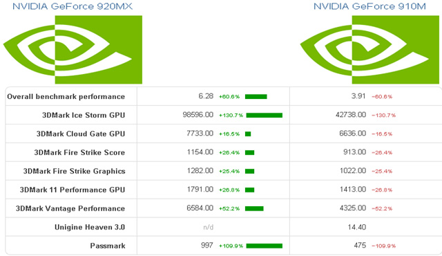 Nvidia Geforce 910M Vs 920MX benchmarks em softwares de teste