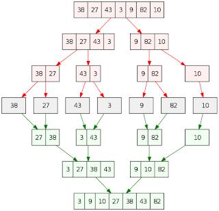 مخطط يوضح خطوات خوارزمية الترتيب merge sort