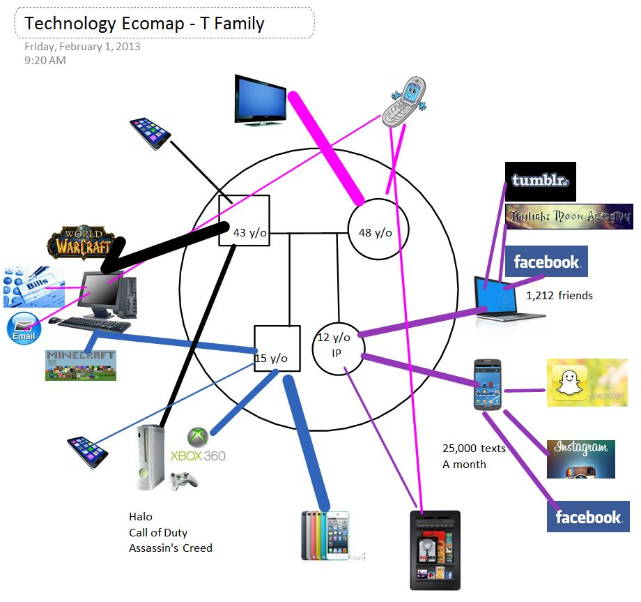 bridging the digital divide in social work practice  technology ecomaps