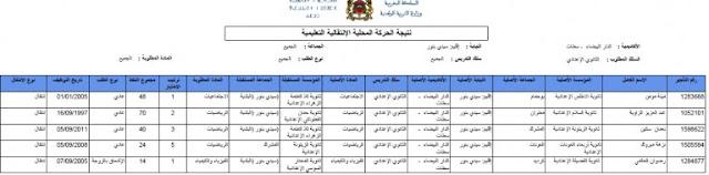 نتائج الحركة المحلية الانتقالية بمديرية التعليم سيدي بنور 2016