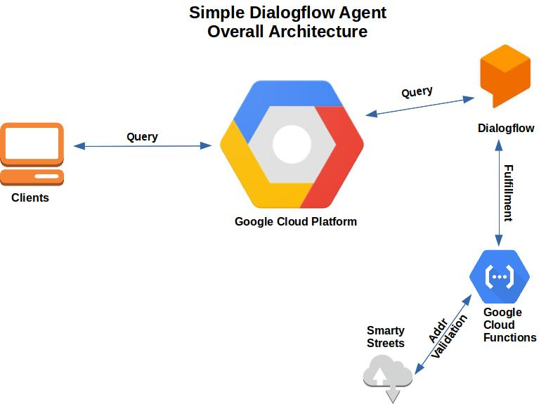 Tech Tips: Google Dialogflow - Input Validation