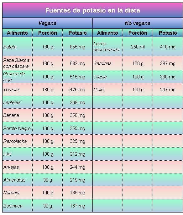 Tabla de alimentos con alto contenido de potasio