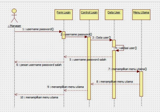 diagram sequence-login manager