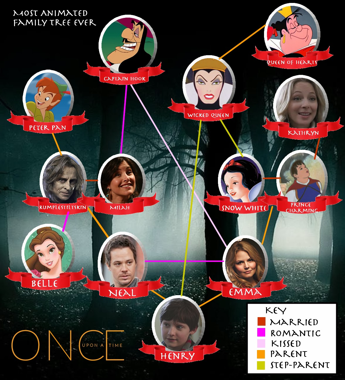 Spanengrish Ramblings: Once Upon A Time Family Tree