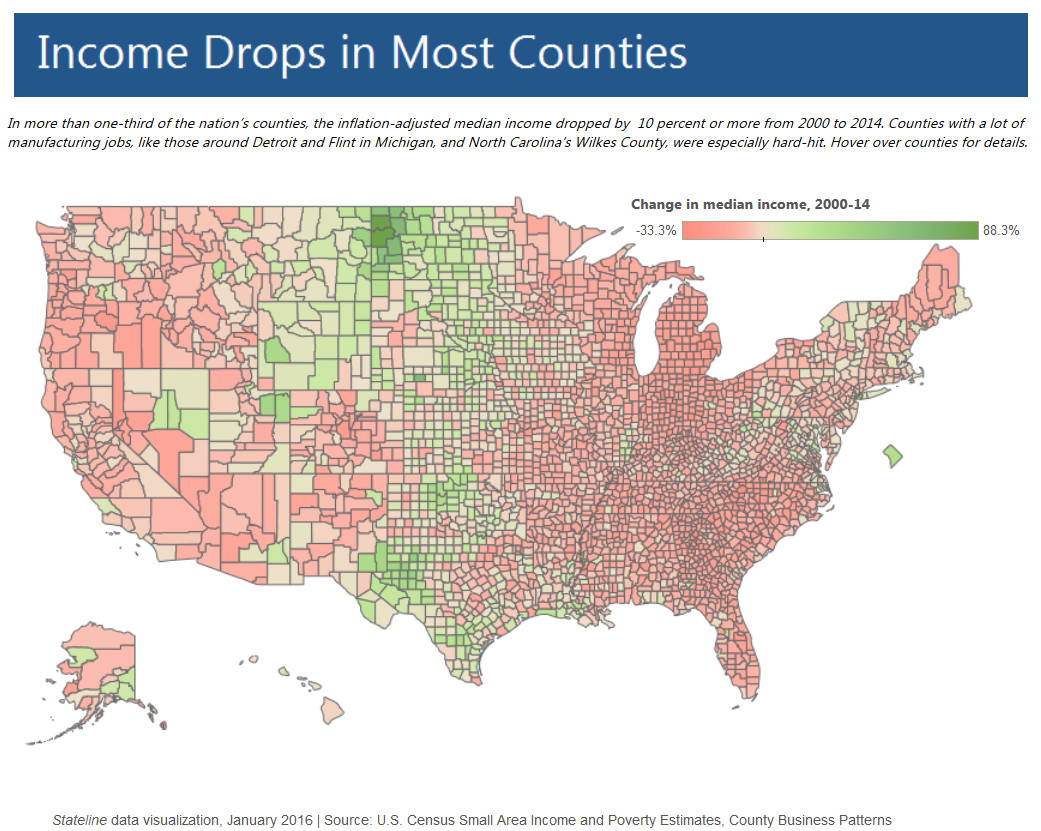 Income drops in most U.S. counties