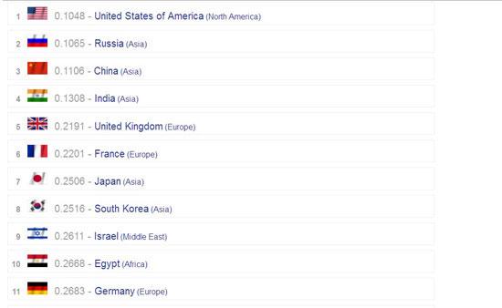 الجيش-المصري-وترتبيه-الـ10-عالميا-والأول-إفريقيا-وعربيا