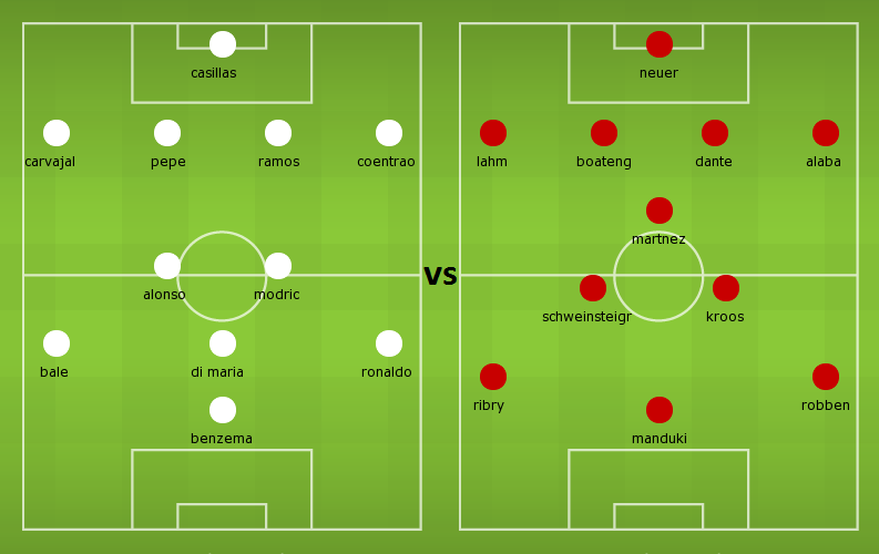 Possible Lineups: Real Madrid vs Bayern Munich