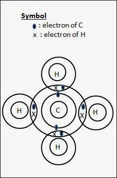 electronic configuration, periodic table, dot and cross diagram for covalent molecules, methane, o level chemistry, o level chemical bonding