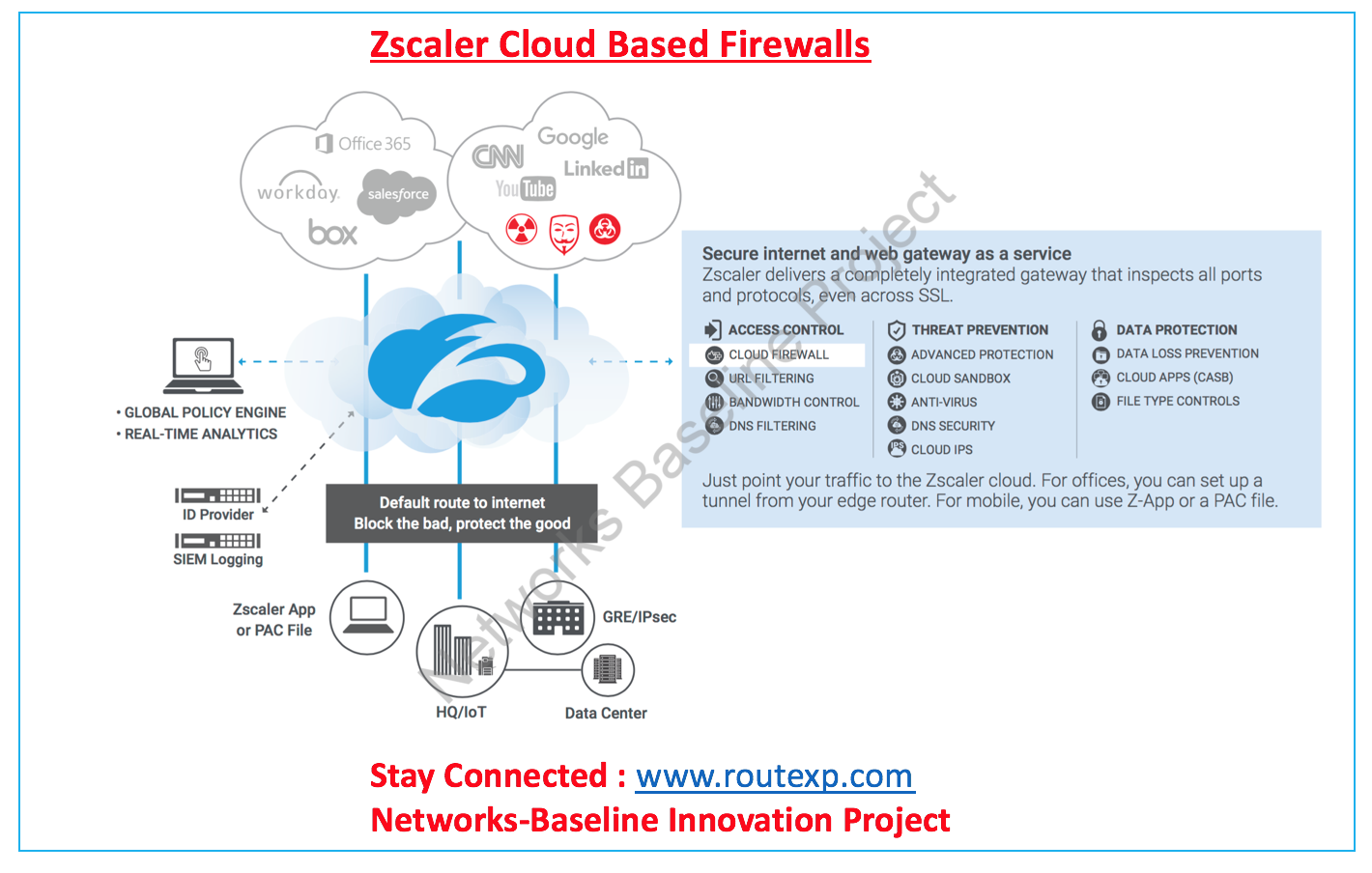 Cybersecurity Introduction To Zscaler Cloud Based Firewalls Route Xp Private Network Services