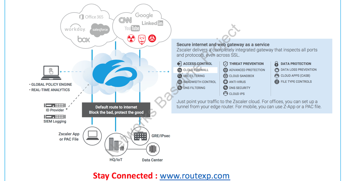 CyberSecurity: Introduction to Zscaler Cloud Based Firewalls - Route