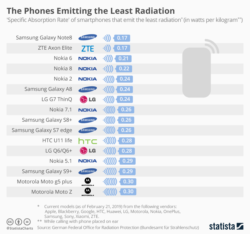 The Phones Emitting the Least Radiation - infographic