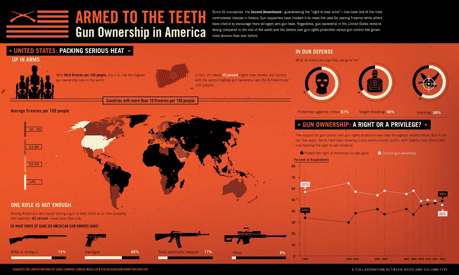 Guns in America: Facts, figures, and an up-close look at the gun control debate