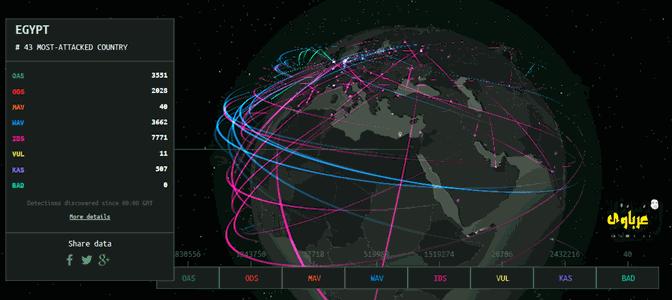 تعرف على موقع cybermap من kaspersky لمتابعة هجمات الهكرز حول العالم
