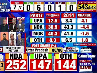 exit-poll-shows-nda-majority