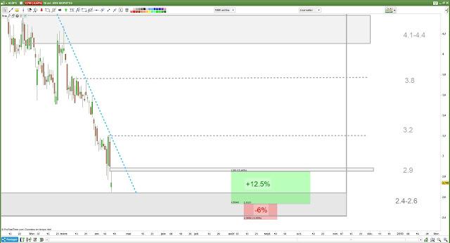 Biophytis investissement Bourse et Trading [17/04/18]