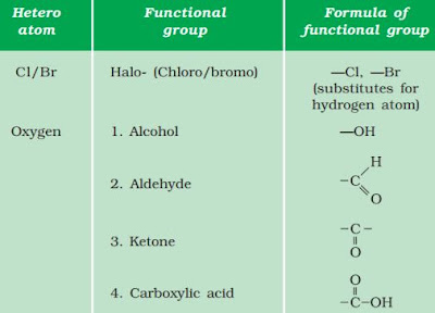 Notes of Ch 4 Carbon and its Compounds| Class 10th Science