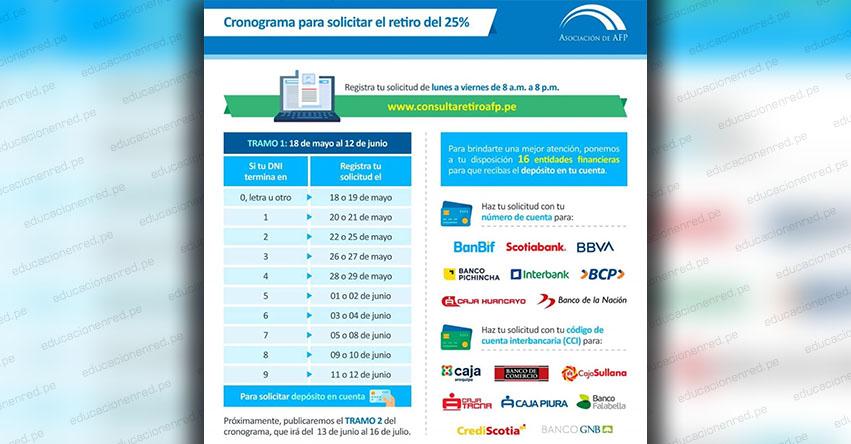 WWW.CONSULTARETIROAFP.PE - Si el número de DNI termina en «3» puedes registrarte para retirar el 25% de tu AFP (Hoy Miércoles 27 Mayo 2020)