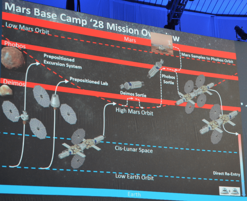 Lockheed Martin Mars Base Camp 2028 mission overview