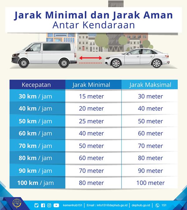 Jaga Jarak Saat Berkendara di Jalan Raya