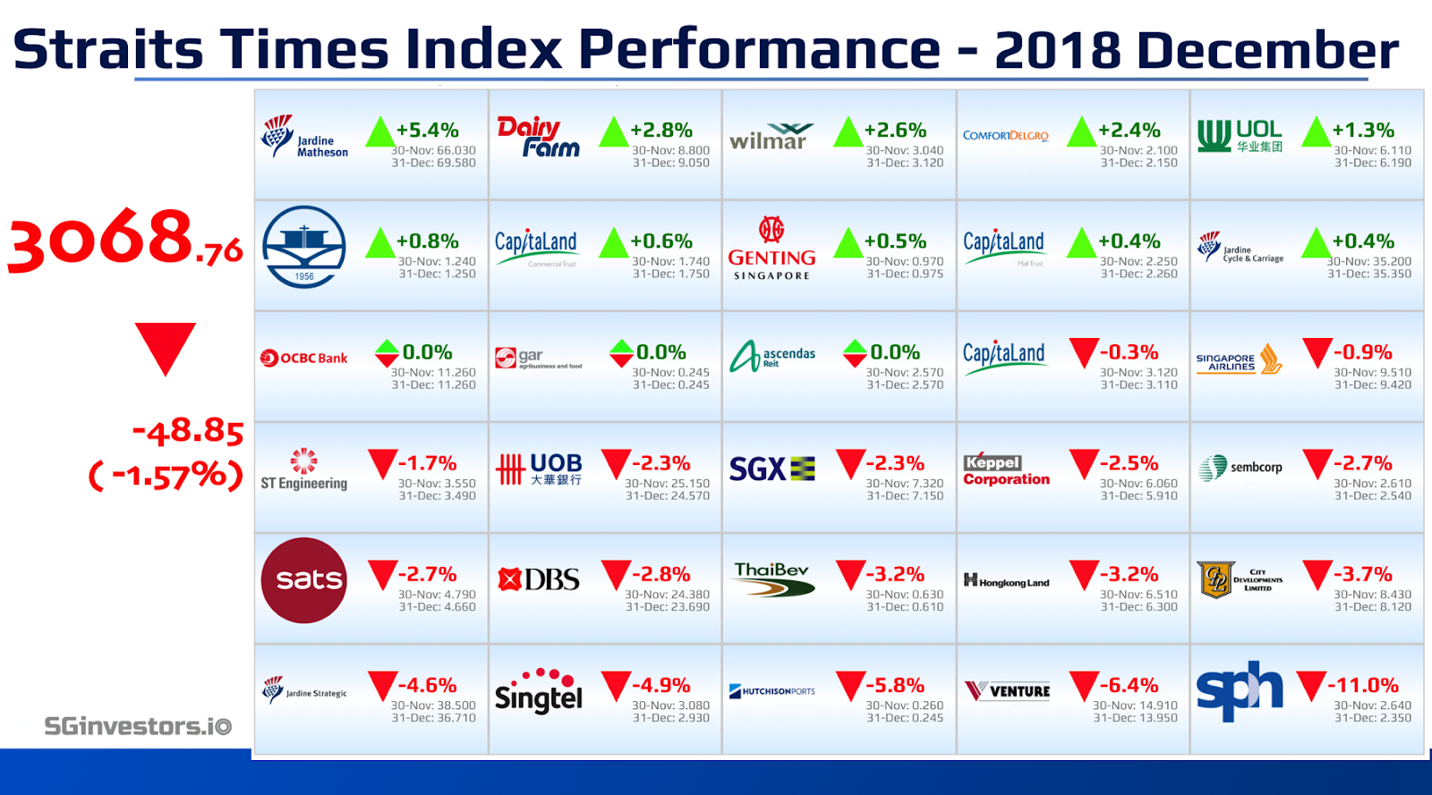 Performance of Straits Times Index (STI) Constituents in December 2018