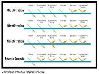 Proses Filtrasi dengan Membran