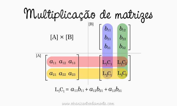 Como resolver multiplicação de matrizes de maneira simples e fácil