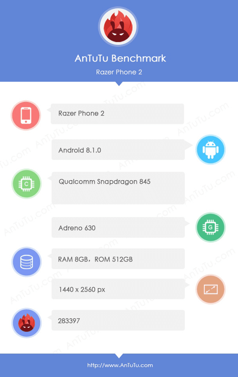Razer Phone 2 with 512GB ROM appeared at AnTuTu