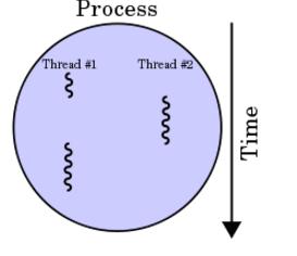 Contoh Gambar Proses dan Thread