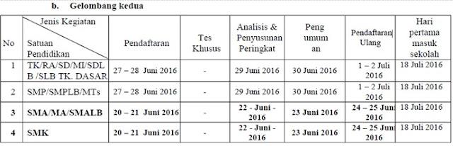 Jadwal PPDB TK/SD/SMP/SMA/SMK Kota Magelang Gelombang Kedua Tahun Pelajaran 2016/2017