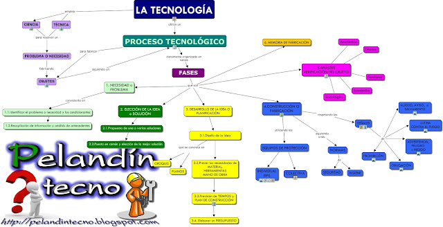 Mapa conceptual el Proceso tecnológico. Cmaptools