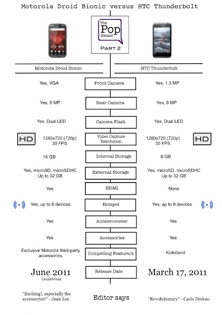 Motorola Droid Bionic Vs HTC Thunderbolt: Infographic
