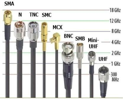 technical updatesrf coaxial cables connectors types