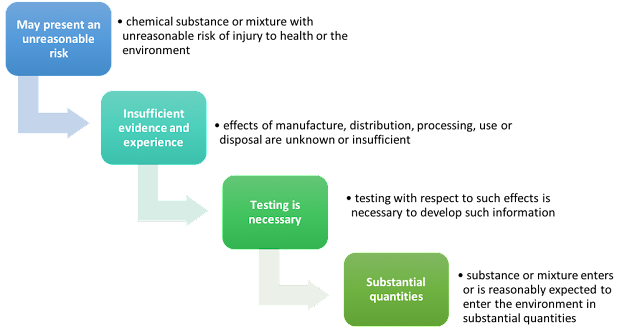 TSCA and Exposure Assessment: Testing Requirements