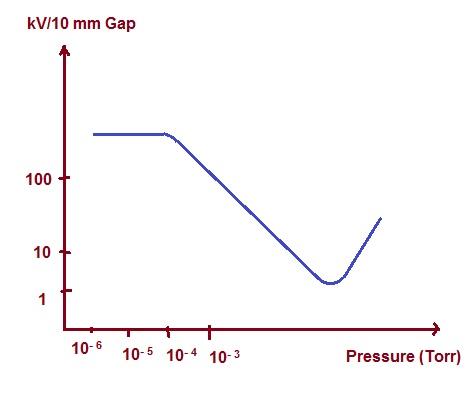 vacuum-in-vacuum-circuit-breaker