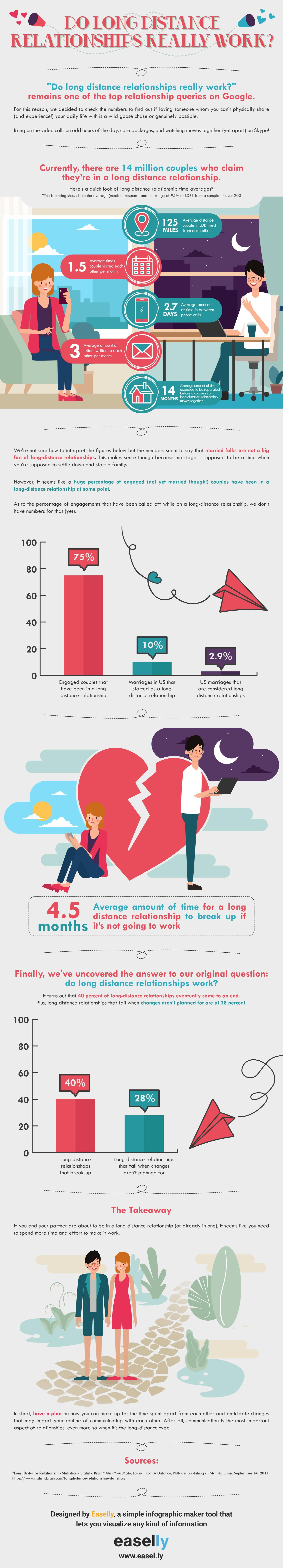 Do Long Distance Relationships Really Work?