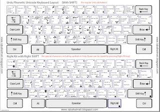 Urdu Phonetic Keyboard Layout