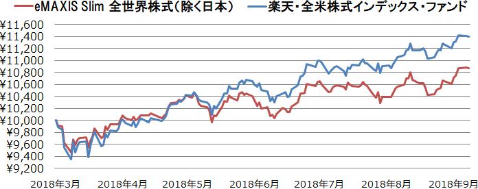 eMAXIS Slim 全世界株式(除く日本)と楽天・全米株式インデックス・ファンドの基準価額の値動き