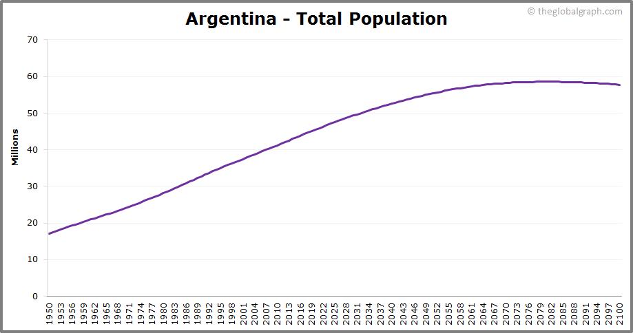 Argentina  Total Population Trend