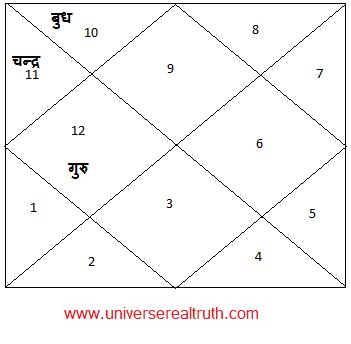 Durdhara-Yog2