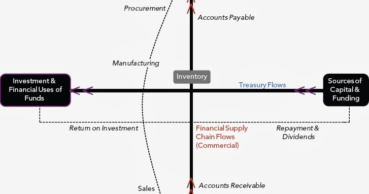 Just another blog.: Treasury and Financial Supply Chain Flows