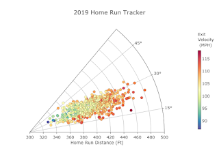 Fantasy Baseball MLB Home Run Tracker