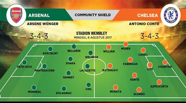 Prakiraan susunan pemain Arsenal vs Chelsea